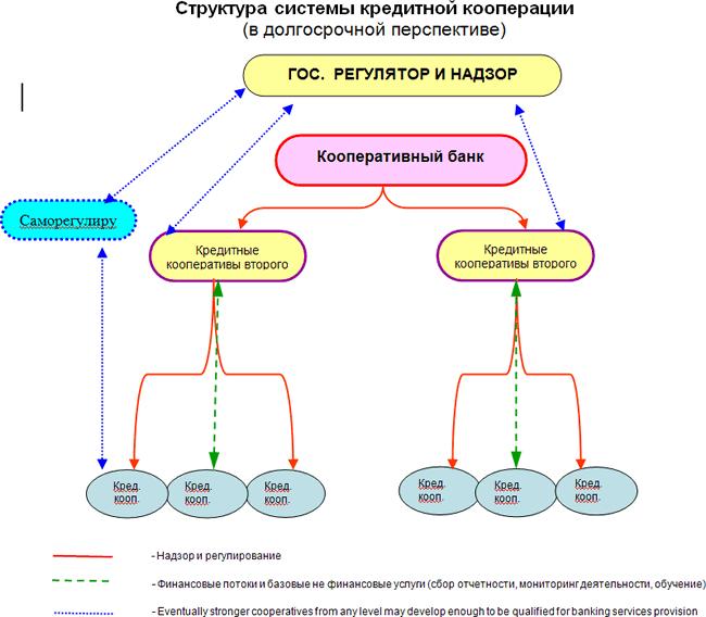 Структура системы кредитной кооперации в долгосрочной перспективе